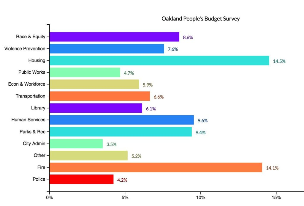 Bar chart of results from the Oakland People's Budget survey. The Housing has the largest allocation with 14.5%, followed by 14.1% for the fire department, 9.6% for human services, 9.4% for parks and rec, and 8.6% for race and equity. Other departments receive 3 to 6 percent of the budget.